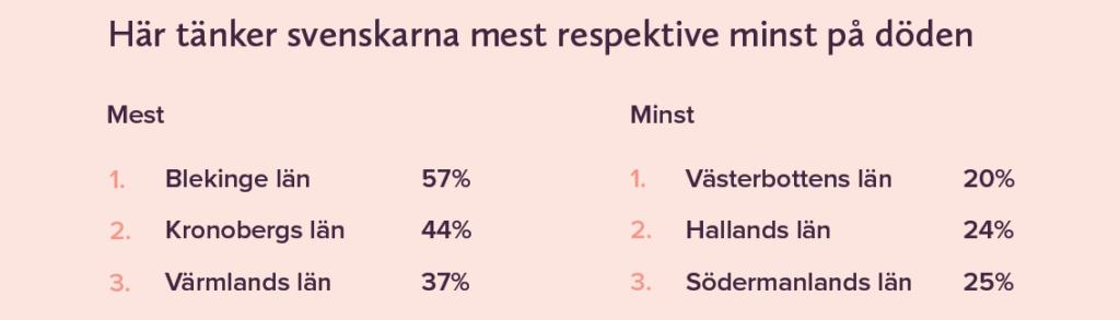 hut tanker svenskarna mest