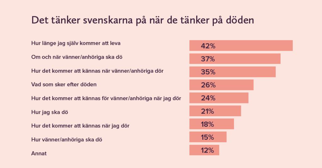 svenskar tanker om doden