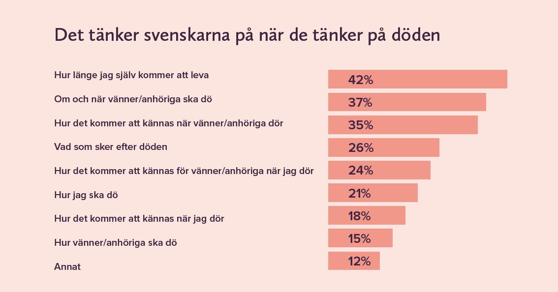 Det tänker svenskarna på när de tänker på döden