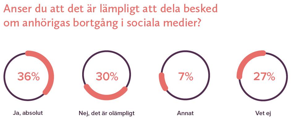 doden i social medier