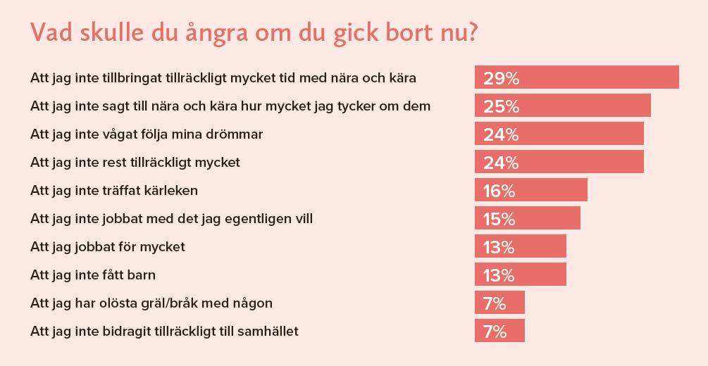 Vad angrar svensken?